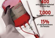 Al Ain Blood Bank Ramadan blood drive - uses past stats