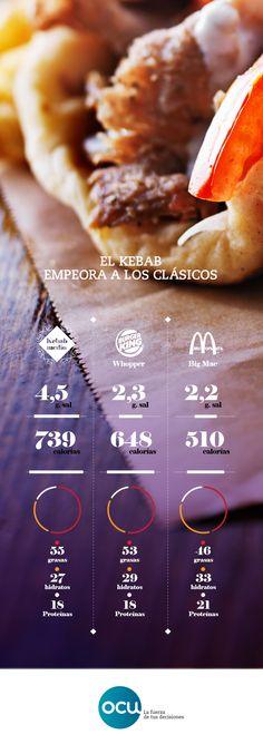 Los kebabs de ternera, además de pecar de falta de higiene y mezclar carnes de otros animales, son más calóricos que las hamburguesas del Mc Donald's y el Burger King.