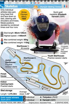 February 9-25, 2018 -- Skeleton is one of 24 sporting competitions of the 2018 Winter Olympic Games in Pyeongchang 2018, South Korea. Along with Bobsleigh and Luge, the Skeleton competition will take place at the Alpensia Sliding Centre.