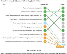 CIOs Need a New Way to Measure and Communicate the Value of IT | Apptio