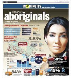A look at Aboriginal population and growth in Canada. Teacher Lesson Plans, Teacher Resources, Canada, Explorers Unit, Indigenous Education, Teaching Strategies, Teaching Ideas, Social Justice Issues, Canadian History