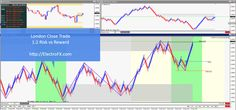 #GBPUSD London Close #FX #trade with 200% #Profit (1:2 Risk:Reward) #Forex #Trading @ http://electrofx.com
