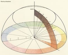 Michel Eugene Chevreul, 1839.  From an article by Jude Stewart - The Wonderful Color Wheel.