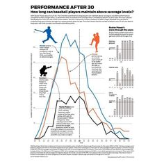 How long can baseball players maintain above-average levels?  Graphic by Mike Massa and Todd Trumbull / The Chronicle  #baseball #infographic #mlb #sports #sfgiants #busterposey #playerstats