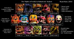 five nights at freddy's - Buscar con Google