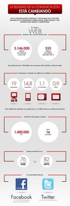 La realidad de la comunicaión. #infografia #infographic