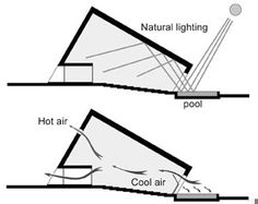 How to save millions on air conditioning by designing passively cooled buildings smart cities dive cost to build a net zero energy home Detail Architecture, Architecture Sketchbook, Green Architecture, Japanese Architecture, Concept Architecture, Sustainable Architecture, Sustainable Design, Sustainable City, Pavilion Architecture