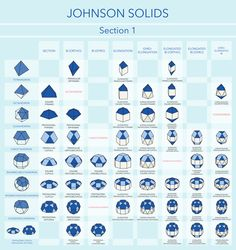 Diagrams created to visually categorize Johnson Solids according to their various operations. Sacred Geometry, Nature Geometry, Geometric Solids, Arithmetic, Game Design, Product Design, Blog, Aesthetics, Stones