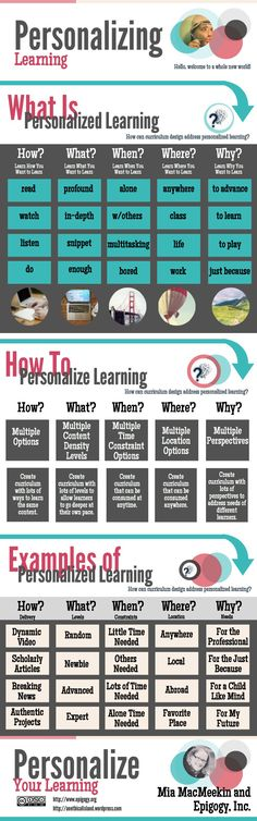 personalized-learning-guide-beginners There is adifference between personalized learning and differentiation.