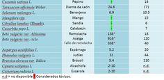 [contenido+oxalatos-4.jpg] LOS MARCADOS CON ASTERISCO, CONTRARRESTAN A LOS OXALATOS EN LOS INTESTINOS