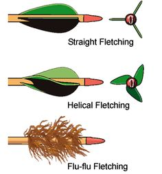 The feathers on the back of arrows are also called fletchings. In this picture it shows three diferent style fletchings. The first has very little effect on straightening the arrow. The second makes the arrow spin faster. The third slows the arrow down and makes the arrow arc more.  http://www.bowhunter-ed.com/images/graphics/ch4_types_fletching.gif#