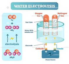 Water electrolysis process, scientific chemistry diagram, vector illustration educational poster with power source, water, gases and chemical elements scheme. Chemistry Revision, Chemistry Classroom, Chemistry Notes, Chemistry Lessons, Science Notes, Science Chemistry, Gcse Science, Science Education, Teaching Science