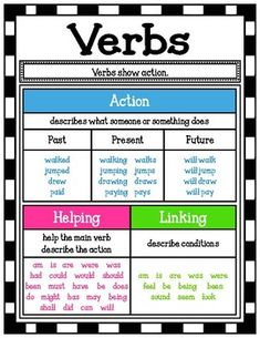 This Verb poster serves as a great visual for students who are learning about verbs. Shrink it and they can glue it right into their notebooks! I personally hang mine up on a skill focus wall. Enjoy!
