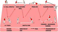 Rugby skills circuit training