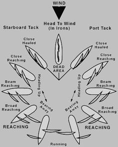 nautical terms basic sailing - Google Search