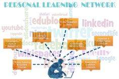 What is a PLN? A PLN is a reciprocal network that you create to learn from…