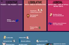Interactive Education: Branches of Government