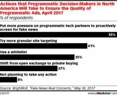 Actions that Programmatic Decision-Makers in North America Will Take to Ensure the Quality of Programmatic Ads, April 2017 (% of respondents)