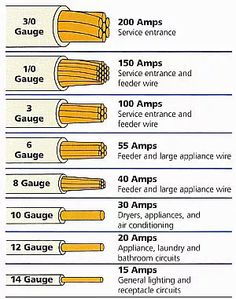 Screw size equivalents chart a comparison of common imperial and electrical wire gauge chart keyboard keysfo Choice Image