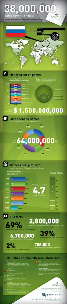 This infographic showcases facts and statistics on the Russian games market. #infographic #stats #2012