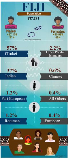 At A Glance, Fiji, Infographics, Channel, Youtube, Blog, Instagram, Infographic, Infographic Illustrations