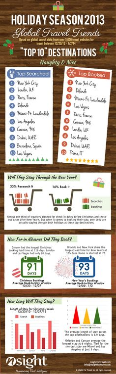 Holiday travel trends - searches, bookings and destinations [INFOGRAPHIC]