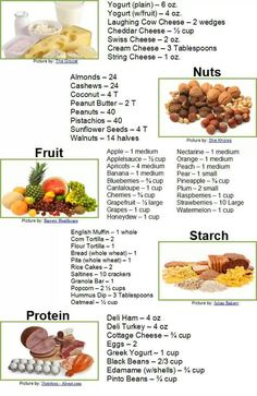 Healthy Snacks -- when traveling on the road, this will be a good grocery list to follow. Especially when a fridge and microwave is your only options.