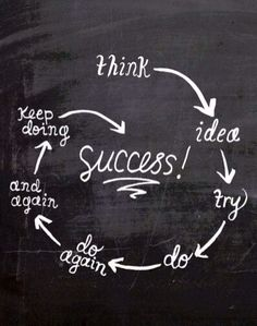 The growth of an idea to success. Entrepreneurship. #entrepreneurship #youcandoit #ownyourstory