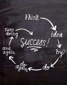 The growth of an idea to success. Entrepreneurship. #entrepreneurship #youcandoit #ownyourstory