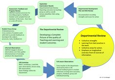 Performance Improvement Plan Definition Sltcamp A Grassroots Approach To Cpd Leadership And Teaching And .