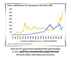 http://www.investingoldnow.com/regal-assets    More and more people are looking at switching to a gold retirement plan...