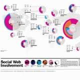global Map of Social Web Involvement - Global Web Index 2009 Social Media Usage, Web Social, Creative Infographic, How To Create Infographics, Infographics Design, Global Map, Map Design, Graphic Design, Information Graphics