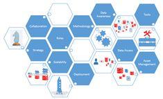 A Data Science Maturity Model for Enterprise Assessment (Part Data Science, Science Activities, Enterprise Business, Corporate Strategy, Core Competencies, Business Analyst, Asset Management, Maturity, Assessment
