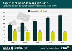 Die Grafik zeigt eine Schätzung zur Zahl der täglich weltweit verschickten E-Mails. #statista #infografik