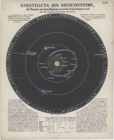 old solar system infographic