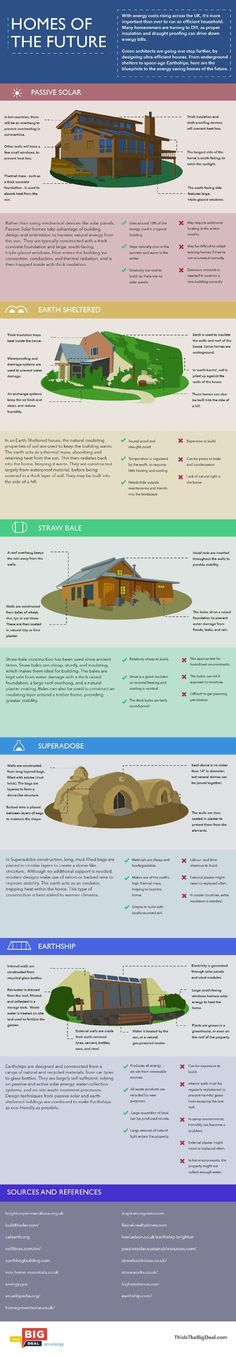 Is this what eco homes in the future will look like?   Architecture And Design