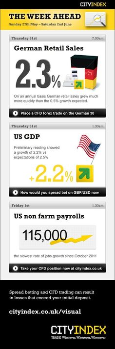 Trading infographic : Will the DAX and Dow Jones reflect the 2.3% increase in German retail sales and