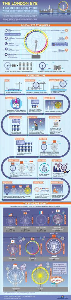 The London Eye Infographic