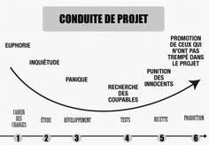 Gestion de projet : attention à la Loi de Hofstadter - Mode(s) d'emploi