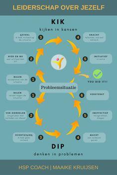 Printing Ideas Useful Referral: 4920901820 Nlp Coaching, Coaching Personal, Life Coaching, Personal Trainer, Self Development, Personal Development, Leadership Development, Trauma, Business Model