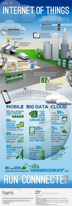 Infographic: The Internet of Things The Internet of Things includes everything from smartphone apps that control your homes lights and temperature from afar to real-time analytics that help ease traffic congestion and city parking woes, according to SAP. Marketing Trends, Inbound Marketing, Content Marketing, Internet Marketing, Mobile Marketing, Marketing Plan, Business Marketing, Online Marketing, Consumer Technology
