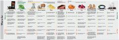 Bulletproof Diet and Intermittent Fasting – My 1.5 Year Results  (Bulletproof Diet Infographic)