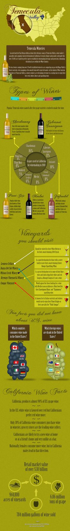 #INFOGRAPHIC: TEMECULA VALLEY AND CALIFORNIA WINE FACTS