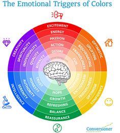 Color wheel - emotional triggers. for website design