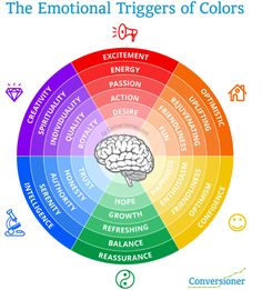 Color wheel - emotional triggers.