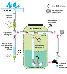 Ways To Make Water From Air – Greenhouse Design Ideas Renewable Energy, Solar Energy, Rainwater Harvesting System, Water From Air, Water Collection, Rain Barrel, Water Storage, Water Systems, Alternative Energy