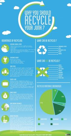 Why You Should Recycle Your Junk #Infographic #recycle