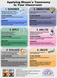 Infographic: Applying Bloom's Taxonomy in Your Classroom   21st Century Concepts- Student-Centered Learning   Scoop.it