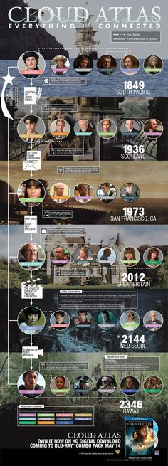 Still confused by Cloud Atlas? Infographic & featurettes break it down - Film Cloud Atlas Movie, Cloud Atlas Quotes, Movies Showing, Movies And Tv Shows, Films Western, Film Science Fiction, Everything Is Connected, Por Tv, Film Serie