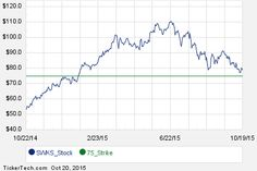 First Week of SWKS December 18th Options Trading
